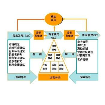 市场与销售管理咨询